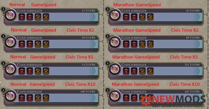 Photo of Civ 6 – Civics Time X