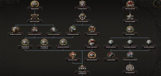 Photo of Hearts of Iron IV – Greater German Confederation