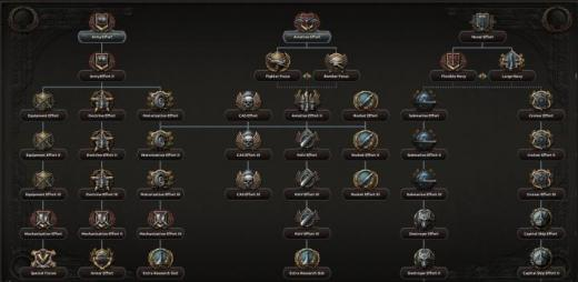 Photo of Hearts of Iron IV – Revamped Generic National Focus Tree
